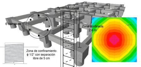 Diseño Geotécnico y Estructural de Cimentaciones